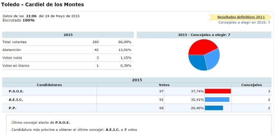 datos-elecciones-municipales